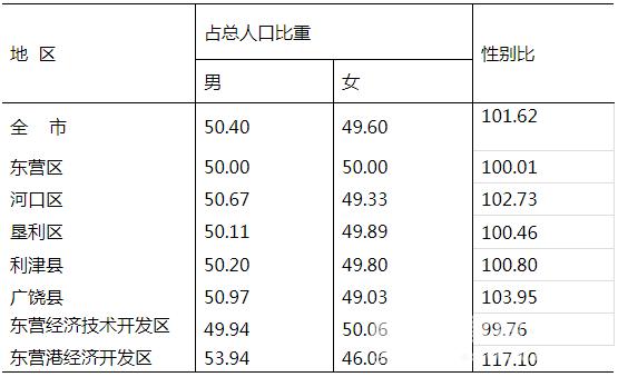 东营人口数量_东营219万人口,对生活影响有多深刻